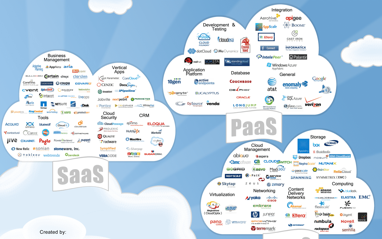 Popular cloud computing services: SaaS (Software as a Service)