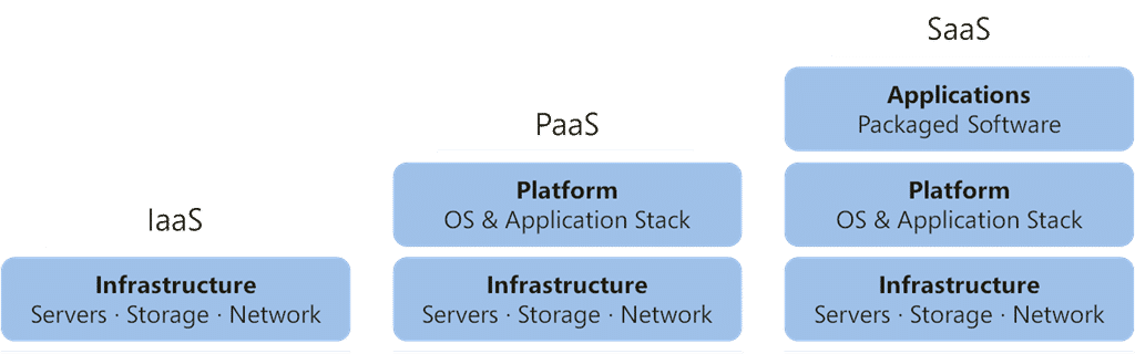 Popular cloud computing services: the PaaS (Platform as a Service)