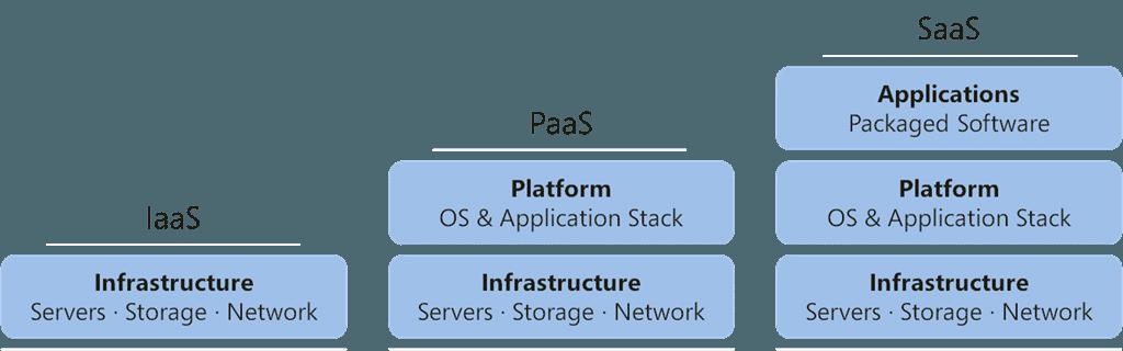 Popular cloud computing services: the PaaS (Platform as a Service)